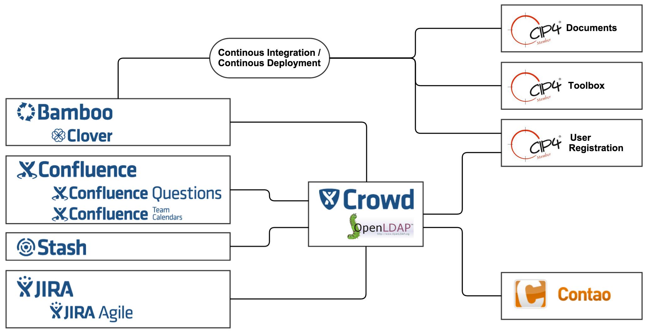 CIP4-Atlassian-Infrastruktur