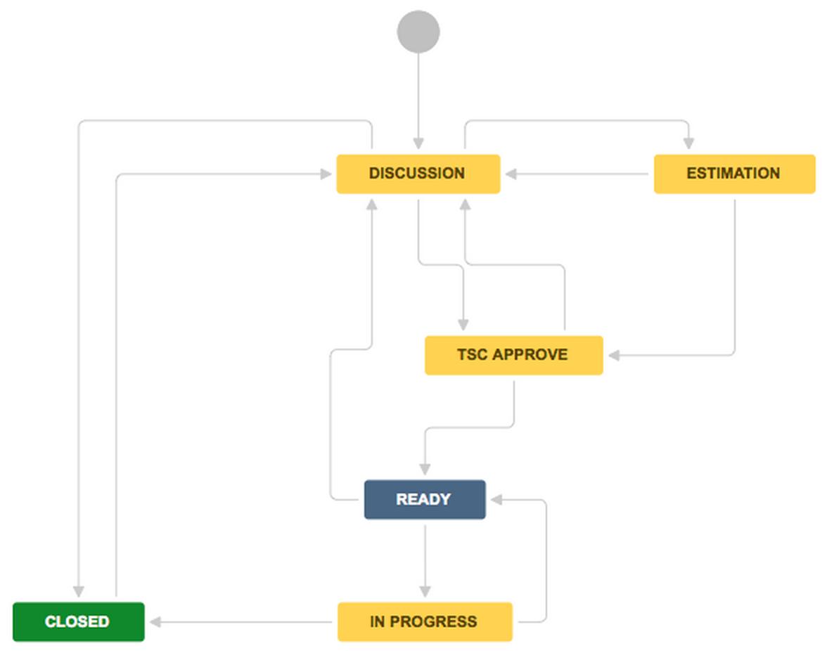 CIP4-Workflow
