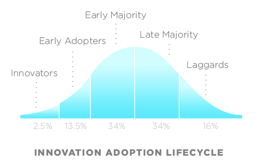 Innovation Adoption Lifecycle (Pnautilus – Creative Commons Attribution-ShareAlike 3.0 License)
