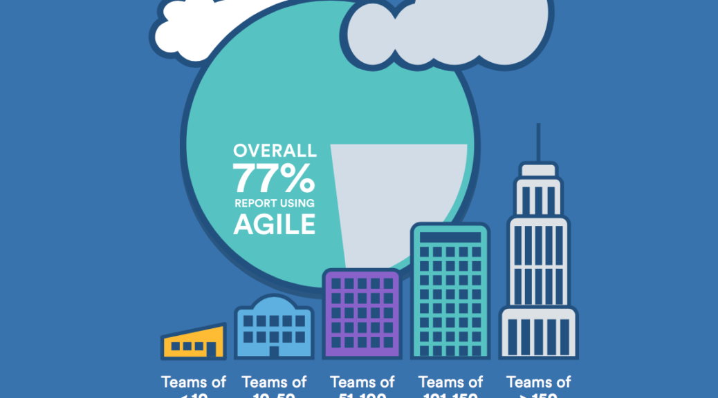 Agile Trends from the Atlassian Software Development Trends 2016