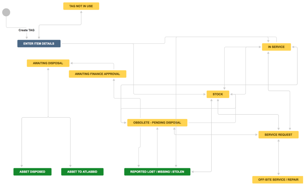 Atlassian's asset management workflow