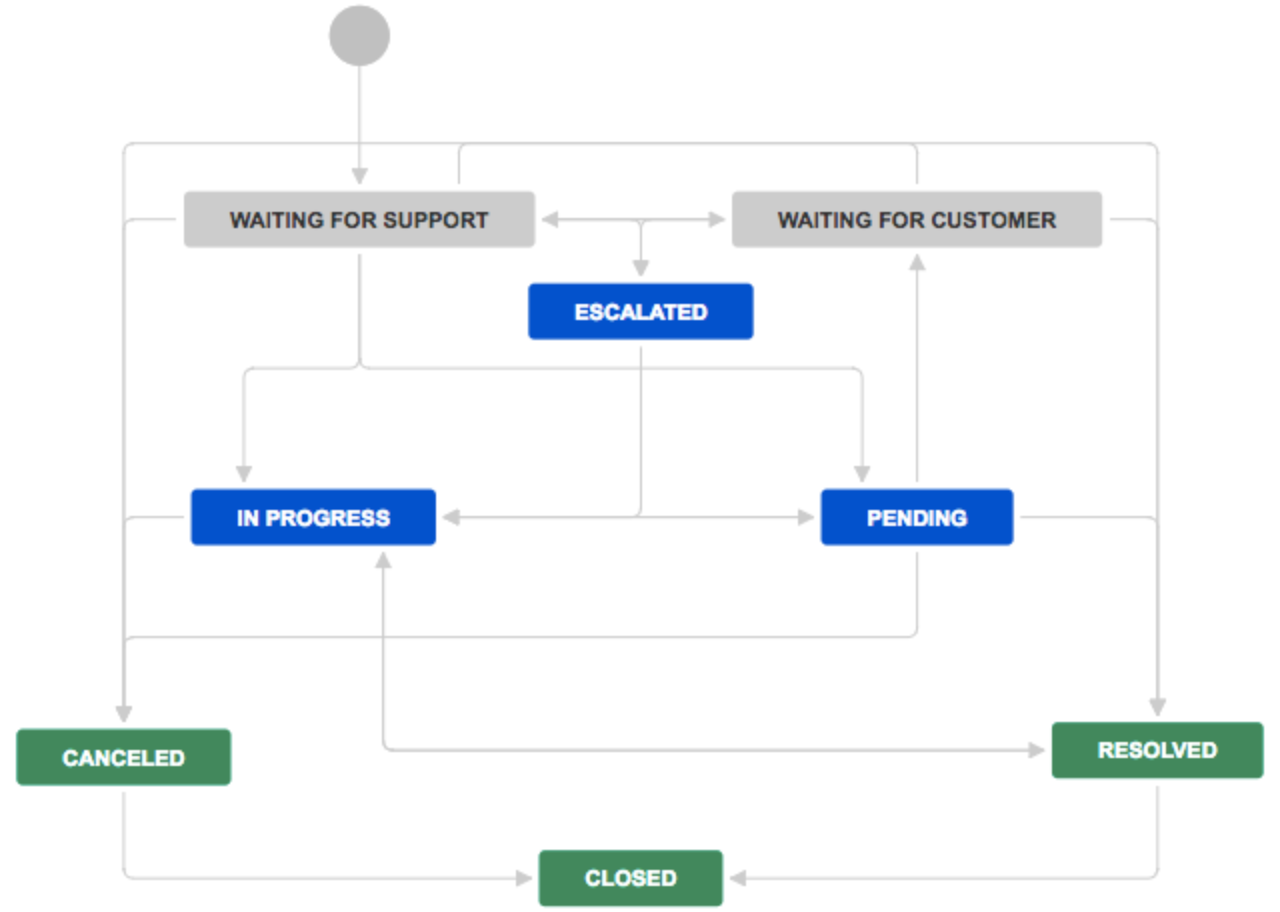 Jira Software workflows