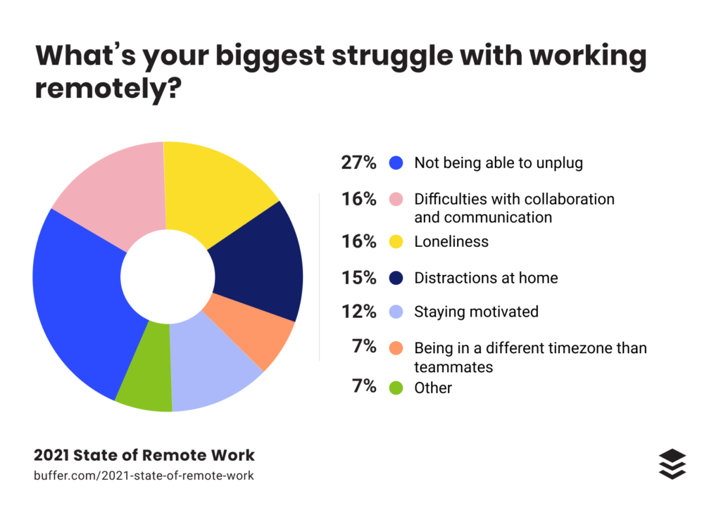 Buffer: 2021 state of remote work