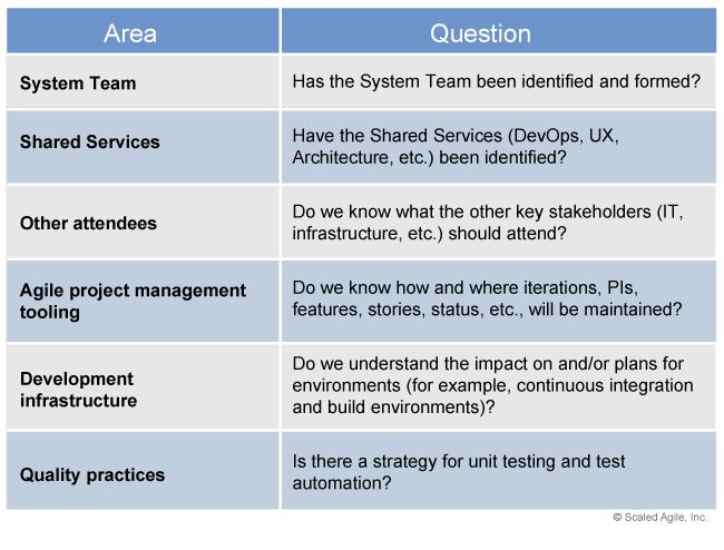 SAFe Implementation Roadmap Assess and Evolve 2