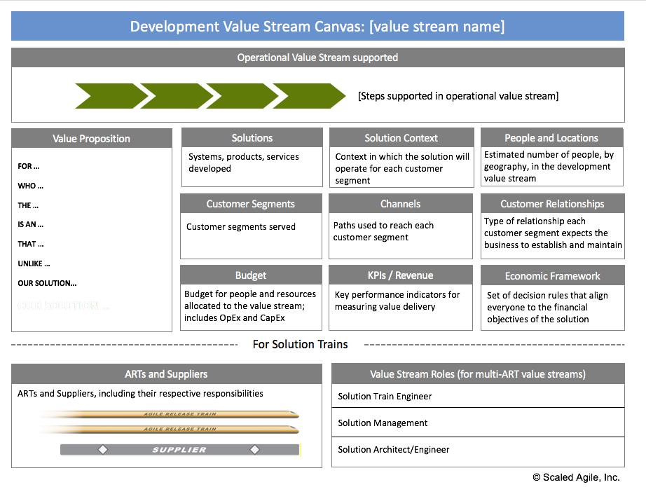 SAFe Implementation Roadmap part 4: Create the implementation plan