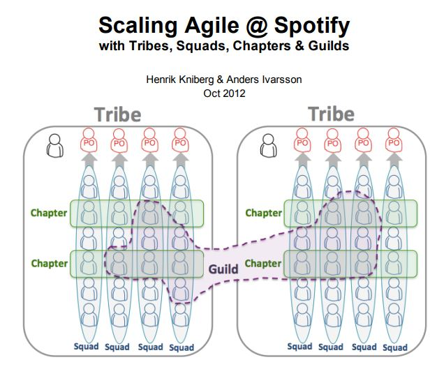 Scaling Agile at Spotify